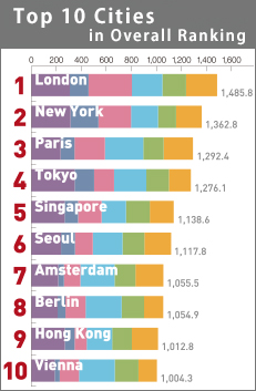 Top10 Cities in Overall Ranking