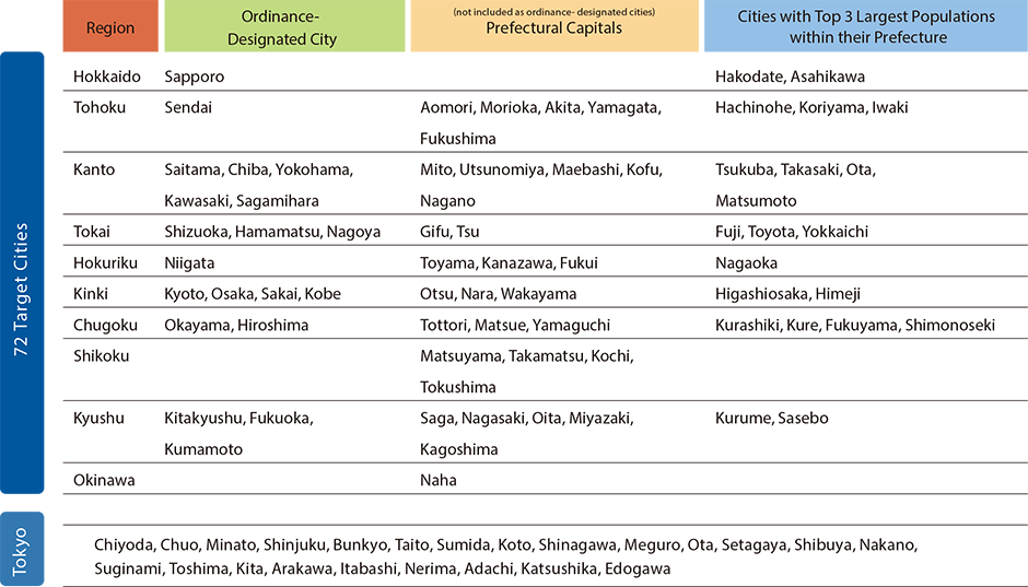 Japan Power Cities - Institute for Urban Strategies