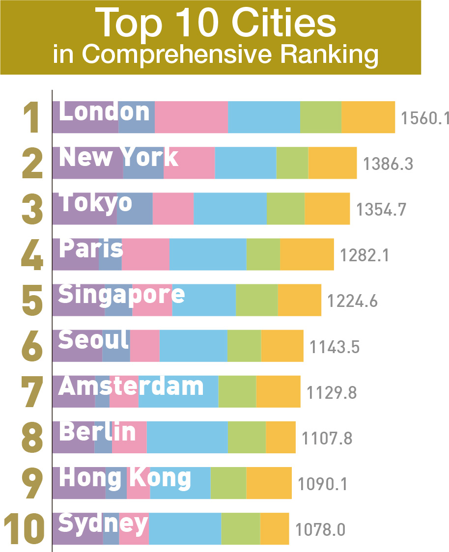 Global power city index gpci institute for urban strategies top 10 cities in comprehensive ranking jpeg download sciox Images
