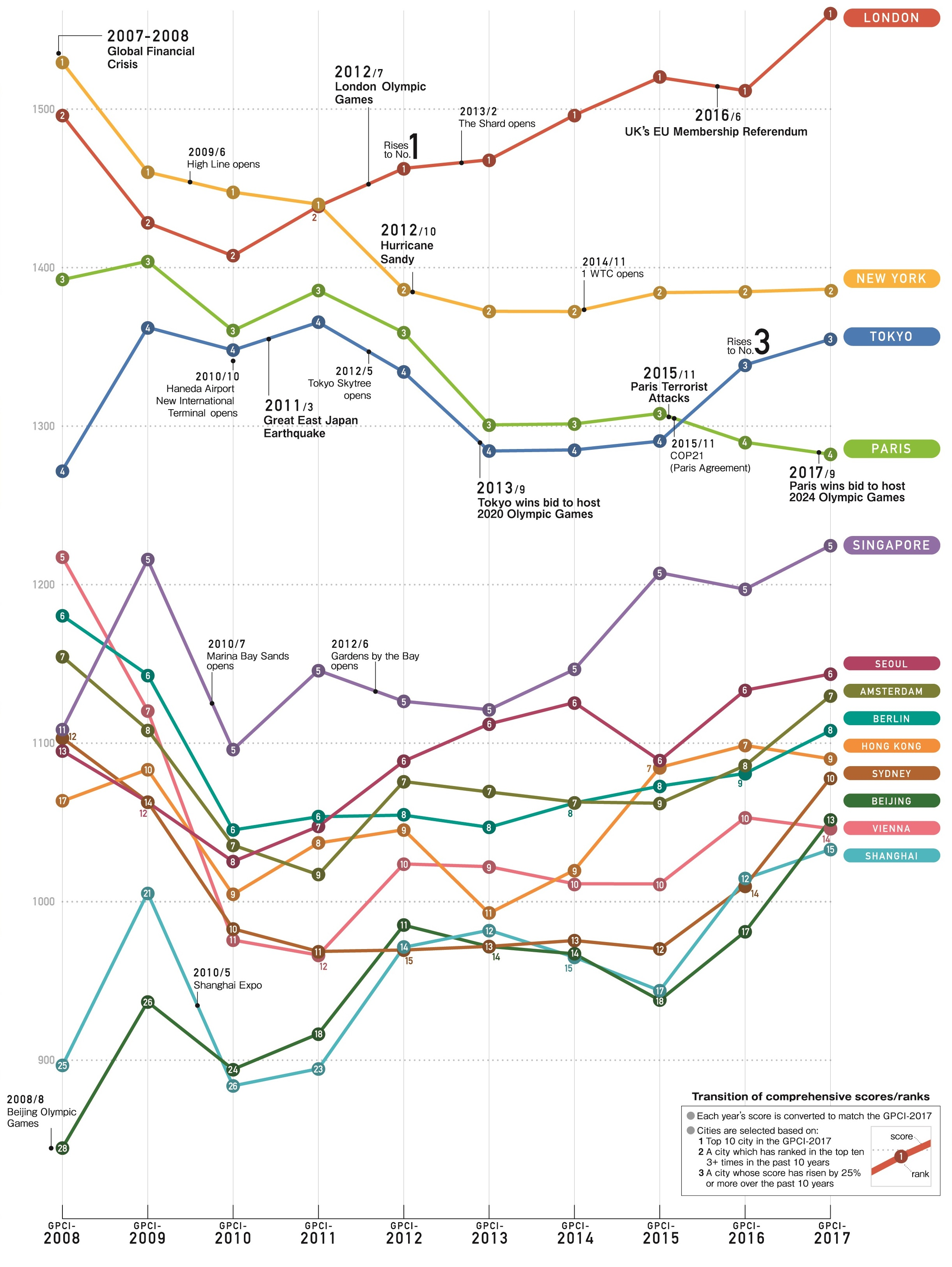 Global power city index gpci institute for urban strategies jpeg download sciox Images