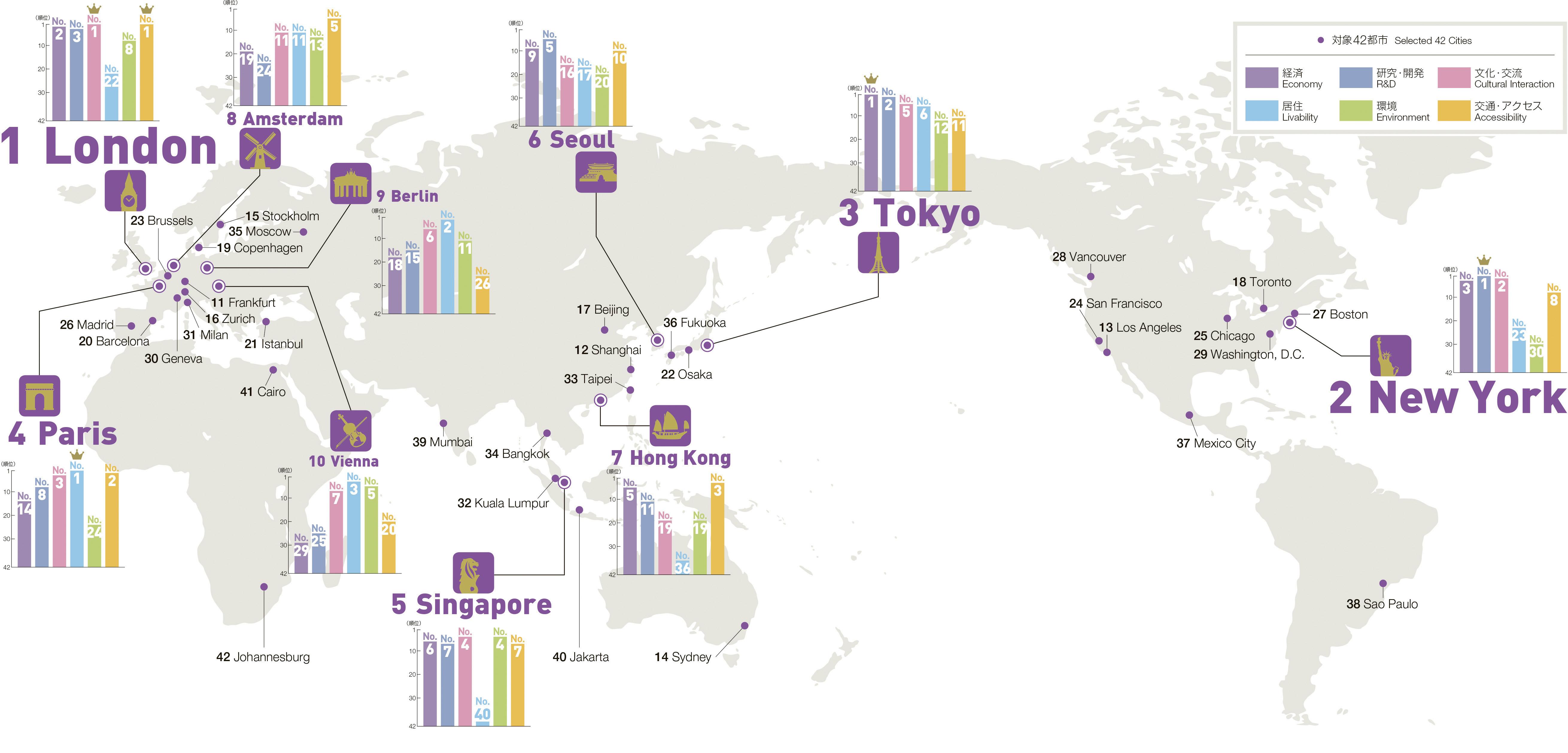世界の都市総合力ランキング(GP...